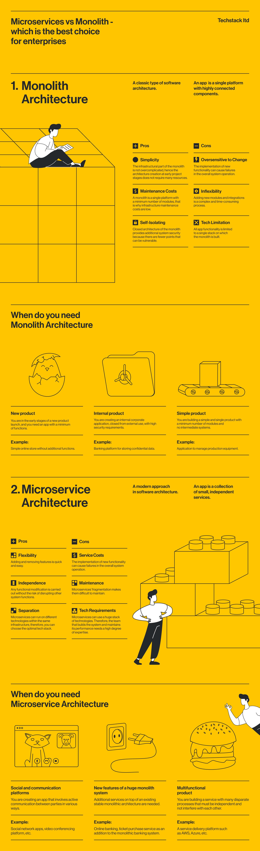 Infographic - Monolith VS Microservices