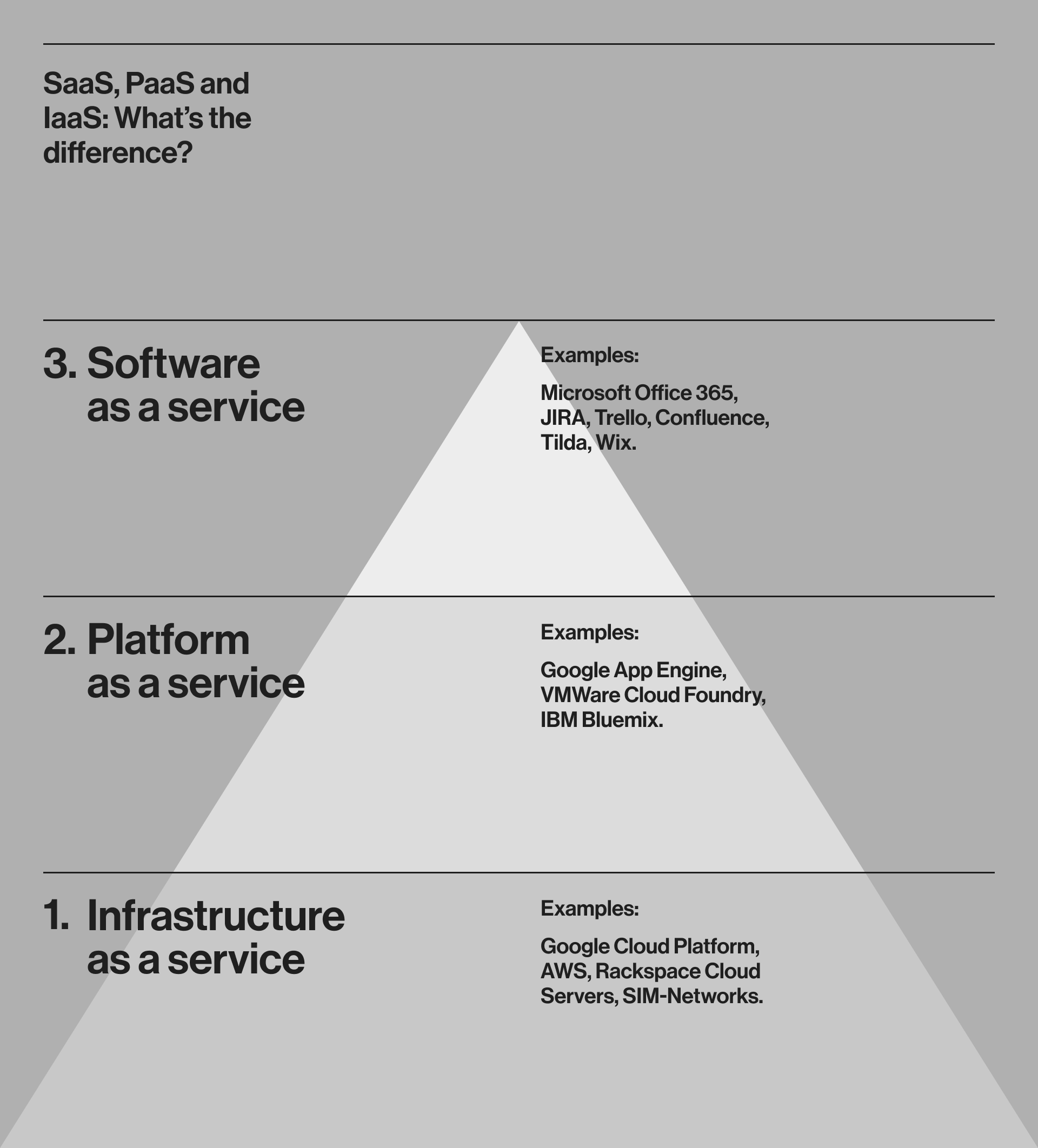 Difference of SaaS, PaaS and IaaS