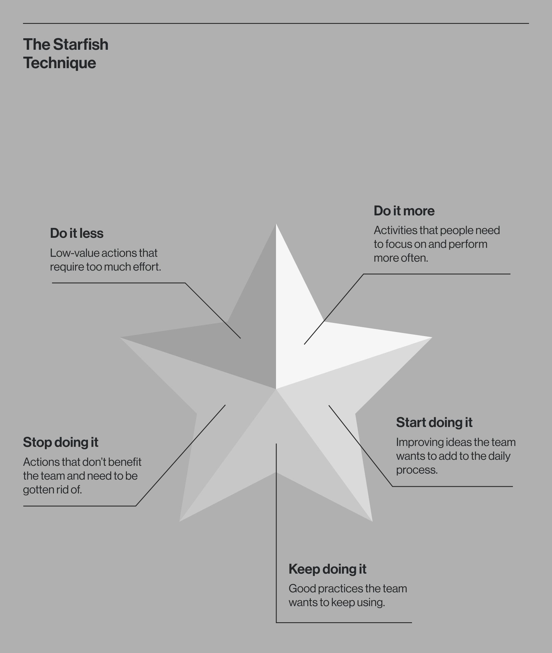 The Starfish technique