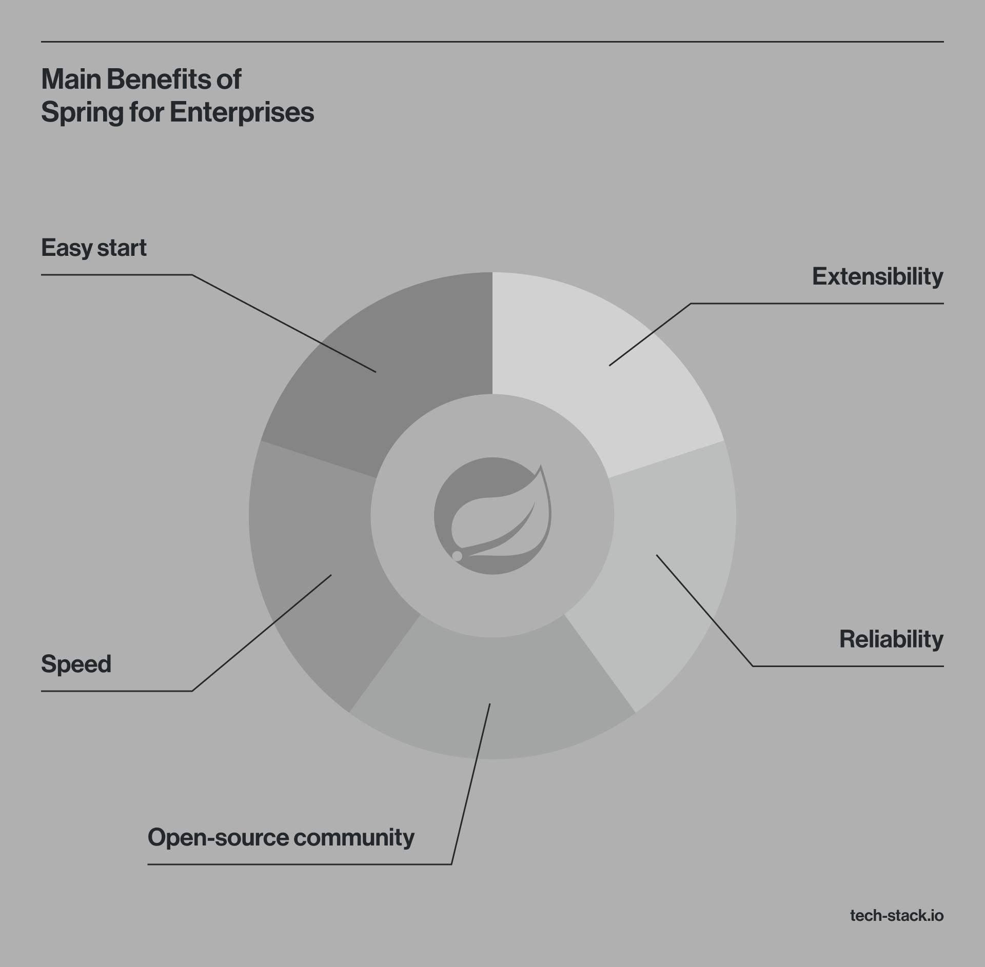 Benefits of the Spring Framework