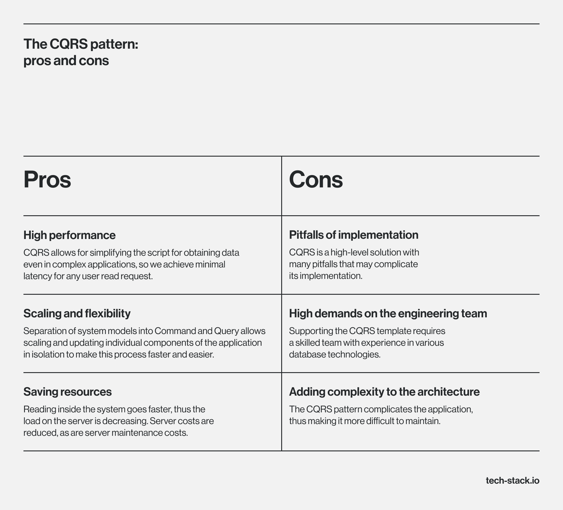 Pros and cons of CQRS